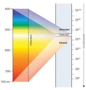 رابطه رنگ با نور