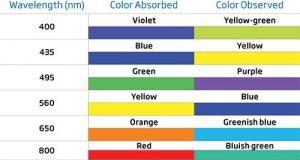 آنالیز رنگ بر اساس طول موج