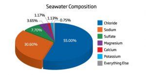 نمودار پارامترهای آب دریا